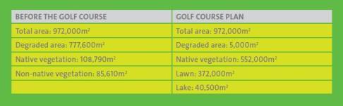 Campode Golf Rio 2016