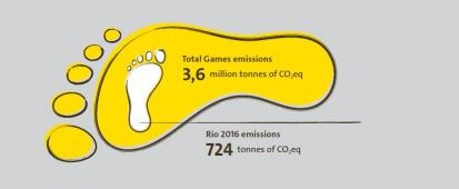 Total Games emissions